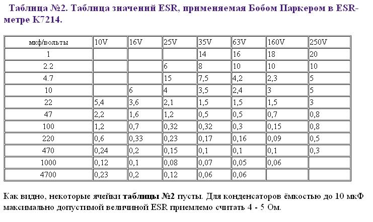 Таблица допустимых значений ESR электролитических конденсаторов.